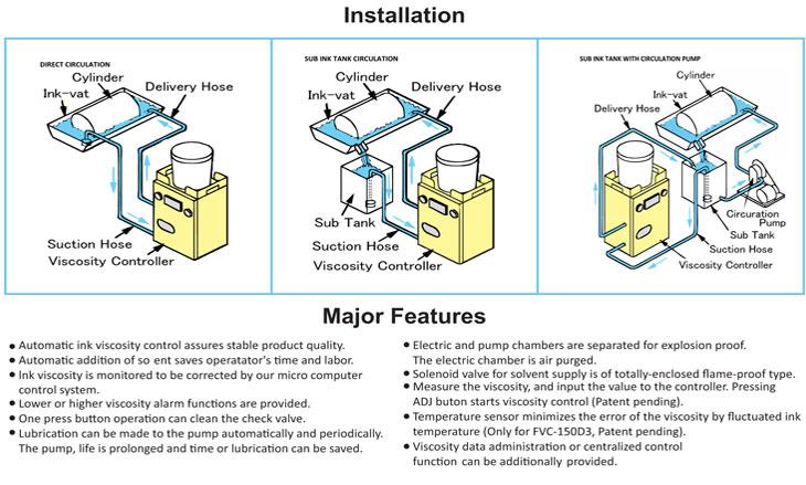 Fuji Ink Vicocity Controller FVC Series